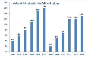 Veltufé frá rekstri hefur aukist jafnt og þétt frá hruni og var 13% sem hlutfall af tekjum á síðasta ári.