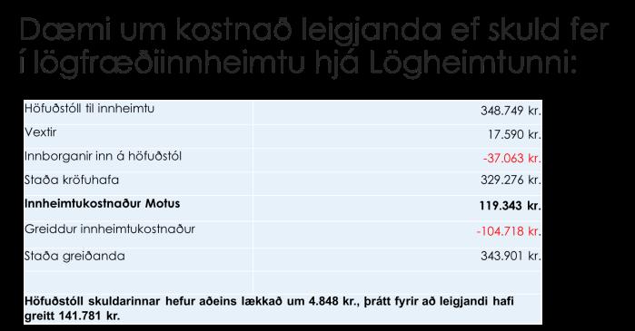 Á meðfylgjandi mynd má sjá dæmi um kostnað leigjenda félagslegrar íbúðar sem lendir í vanskilum með leigugreiðslur.